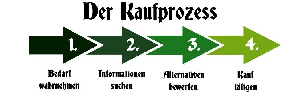 Coustomer Journey - SEO Agentur München - Nezt Jäger